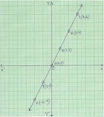 Graph Of Linear Equation Properties For Graphing Linear
