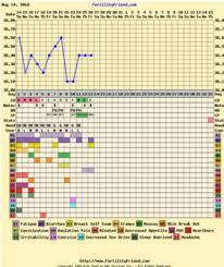 Fertility Friend Chart Getting Pregnant Babycenter Australia