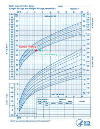 6 Month Old Growth Chart Mchb Training Module Using The Cdc Growth Charts