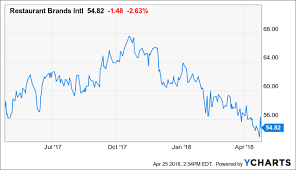 Tim Hortons Stock Chart 2018 Restaurant Brands Stock Is Overvalued Restaurant Brands