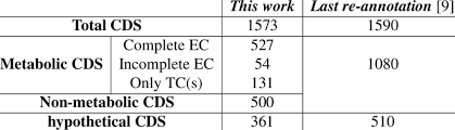 Distribution of CDS according to functional category | Download Table