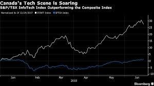 Tech Stocks Are Killing It In Canada Bloomberg