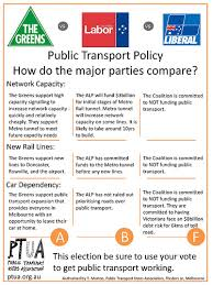 Federal Election – Coalition Fails On Transport Policy – Public ...