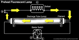 the fluorescent lamp how it works history when the starter switch the little neon or argon lamp inside gets warm enough the bimetallic strip flips the other way completes the circuit