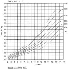 Head Circumference Chart Boys 2 18 Measuring Growth And Development