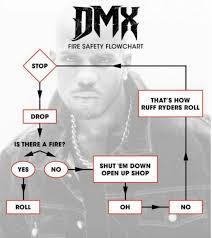 Dmx Fire Safety Flowchart Album On Imgur