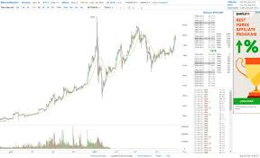 Gdax Btc Chart The Best Way To Watch And Analyse The Bitcoin Chart For Free