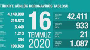 Türkiye'nin günlük corona virüs tablosu (17 Temmuz 2020) - Haberler  Haberleri