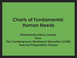 Cme Charts Charts Of Fundamental Human Needs Cme Notes Ss Cme 500 507