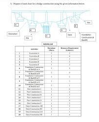 1 Prepare A Gantt Chart For A Bridge Construction