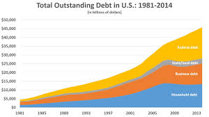 The Current Total U S National Debt Homework Example