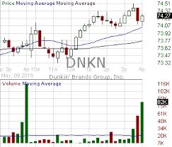 Dnkn Candlestick Chart Analysis Of Dunkin Brands Group Inc