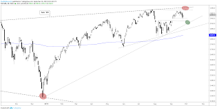 Nasdaq Index Chart Live Dow Jones S P 500 Nasdaq 100 Charts Holding Above Support