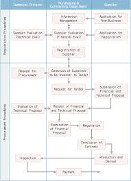 Flow Chart Of Standard Procurement Procedures Procurement