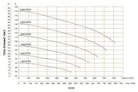 performance chart hdpe water pipe friction loss