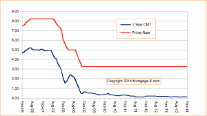 Bank Prime Rate Chart Mortgage Arm Indexes Prime Rate Arms Tied To The Prime Rate