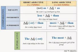 Adjectives Chart Pdf English Lessons Adjectives Superlative Comparative