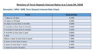 Sbi Fd Plan Chart These Banks Provide Highest Fixed Deposit Fd Rates Up To