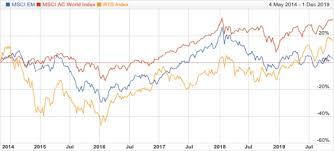 Russias Stock Market Rallies But Still Not A Source Of Long