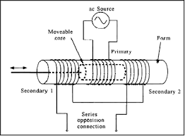 measuring position and displacement lvdts national instruments linear variable differential transformers lvdts