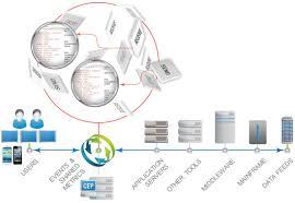 Application Performance Management Autopilot Application Performance Monitoring End To End