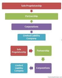 Corporate Structure Hierarchy Sole Proprietorship Business