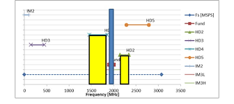 Mhz Chart Rf Sampling Frequency Planning Yields A Clean Spectrum