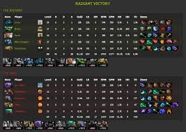 build guide dota 2 full dense goo s guide to drafting and