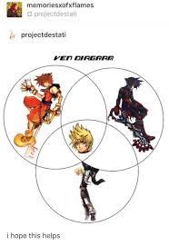 Kingdom Hearts Character Chart Its A Ven Diagram Kingdom Hearts Funny Vanitas Kingdom