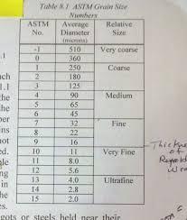 35 Microscope Grain Sizing Reticles Steel Grain Size Chart