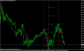 W D Gann Indicators And Others Predictions Technical