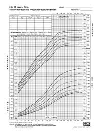 cdc bmi growth chart 6 printable bmi for age percentile growth chart forms and