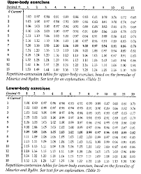 Rep Wt Conversion Table