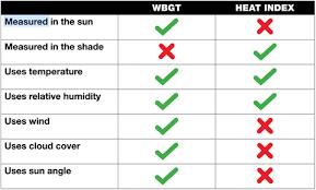 Kestrel 5400 Heat Stress Meter
