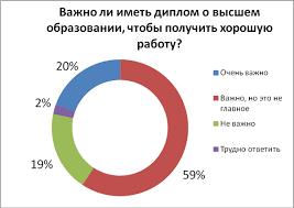 При поиске работы в Украине удача важнее диплома Исследование  Некоторые респонденты считают что дипломы национальных ВУЗов важны лишь в регионах в больших городах на них не обращают внимания опыт