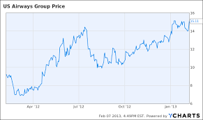 Amr Stock Chart American Airlines And Us Airways Merger By Skift Skift