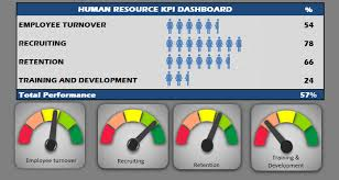 hr dashboard in excel human resources kpi scorecard hr kpi dashboard template