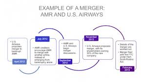 Vertical Merger Example Mergers And Acquisitions A Complete Guide