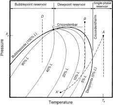 Why Is The Bubble Point Pressure Equal To The Dew Point