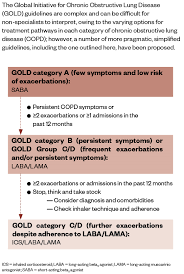 Role Of Dual And Triple Fixed Dose Combination Inhalers In