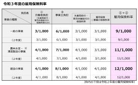 雇用 保険 料 計算