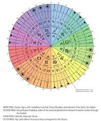 Calculate My Zodiac Chart Zodiac Decans Numerology Vedic Astrology Astrology Chart