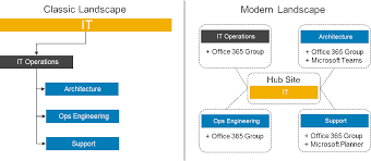 Office 365 Sharepoint Designer Simple Modern Microsoft SharePoint Design Overcoming Common Challenges
