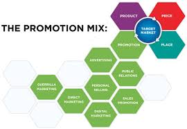 Promotional Strategies Review Your Product Promotion Strategy To Check Whether It