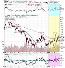Platinum Price Chart 30 Years 1st Quarter Of 2019 Bullion News And Commentary Quarterly
