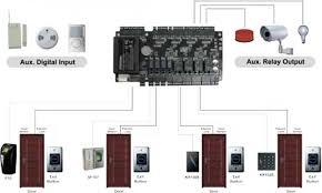 zksoftware c3 400 ip based door access control pane c3 400 diagram