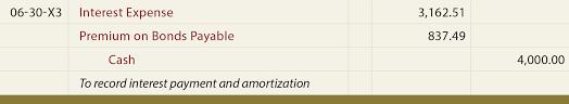 Amortization Bonds Effective Interest Amortization Methods
