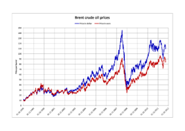 Gas Prices Chart From 2000 To 2012 World Oil Market Chronology From 2003 Wikipedia