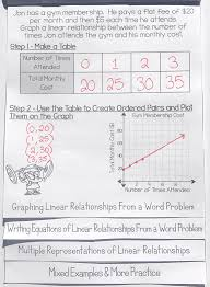 writing graphing linear equations in the form y mx b flip book foldable