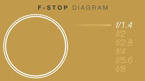 Understanding Lenses Aperture F Stops T Stops The Beat